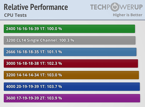 relative-performance-cpu.png